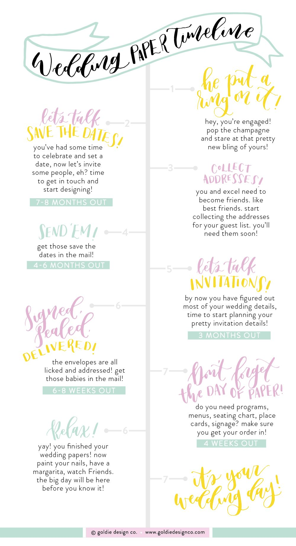 WEDDING PAPER TIMELINE - Ever wondered when you are supposed to ...