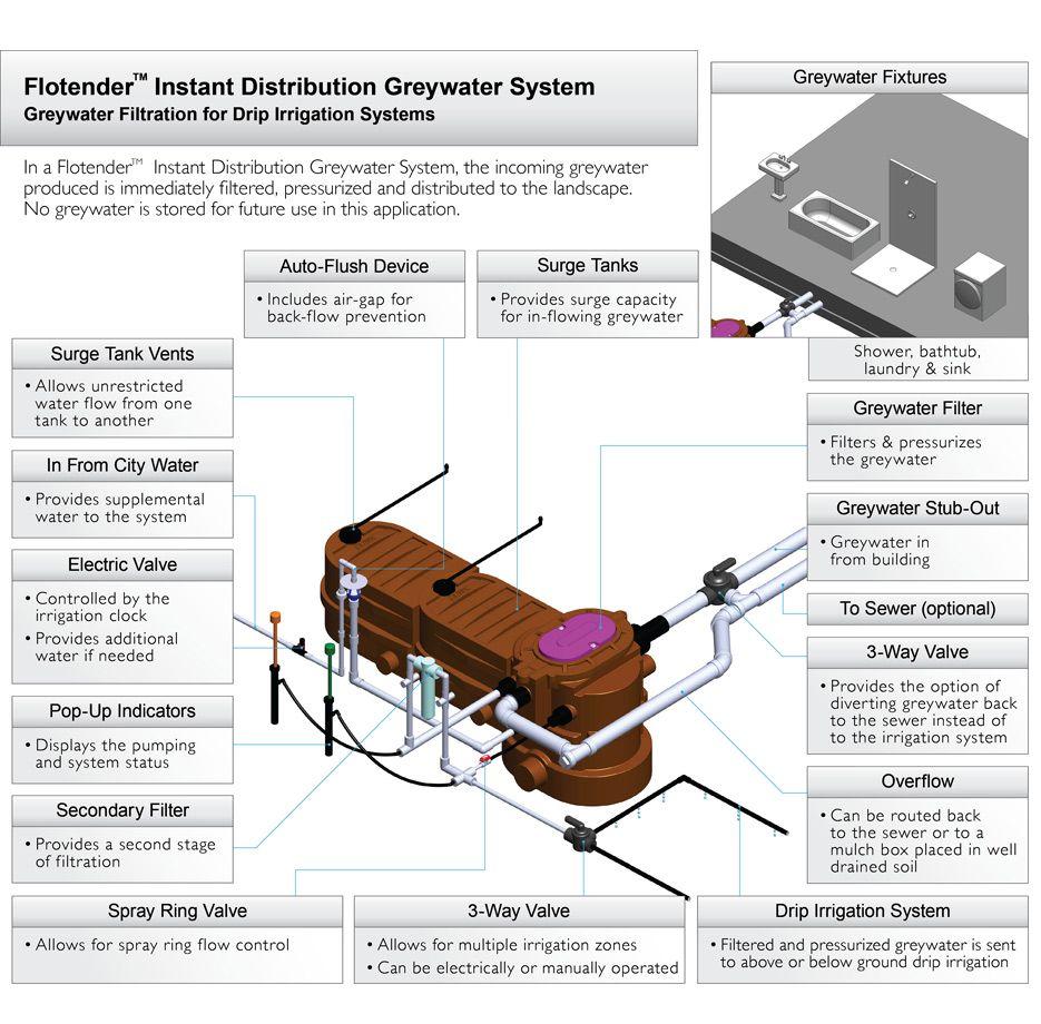 Grey water systems grey water system water systems