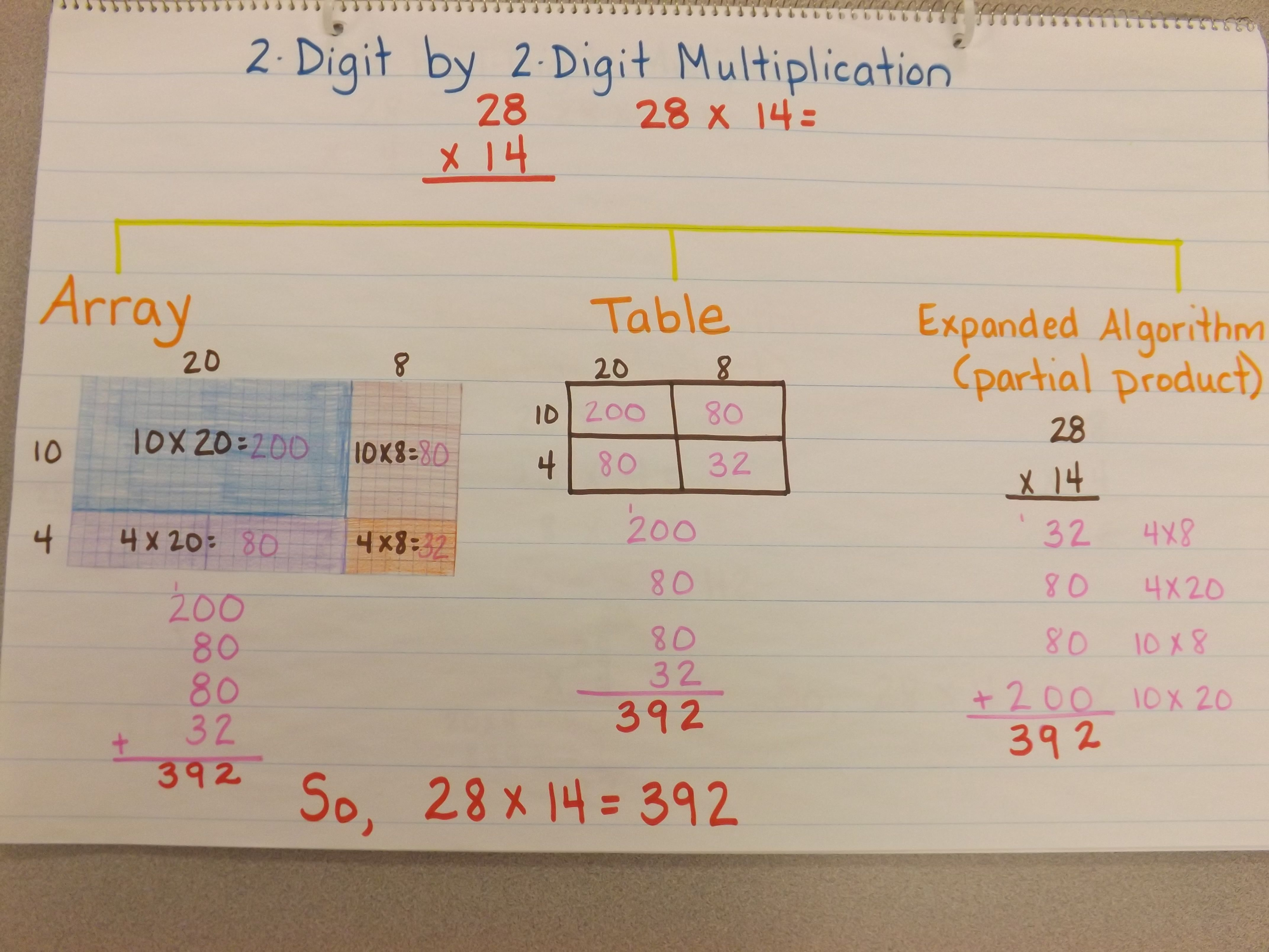 2 Digit By 2 Digit Multiplication Chart