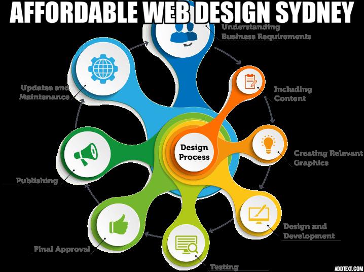 Affordable Web Design Sydney Australia Affordable Web Design Web Design Company Web Design Services