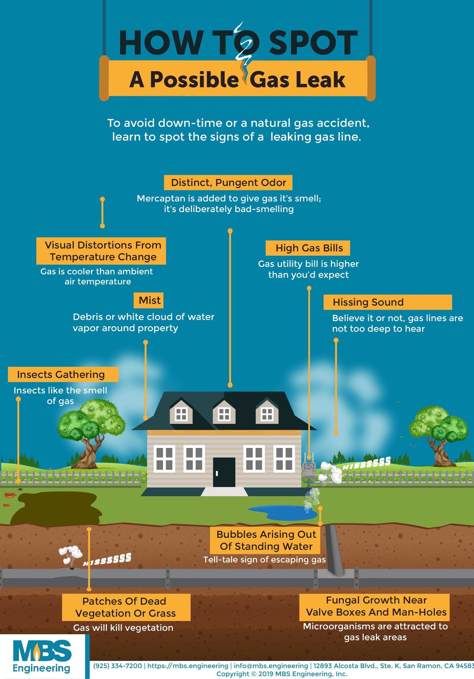 spot gas leak Images are infographics for MBS Engineering
