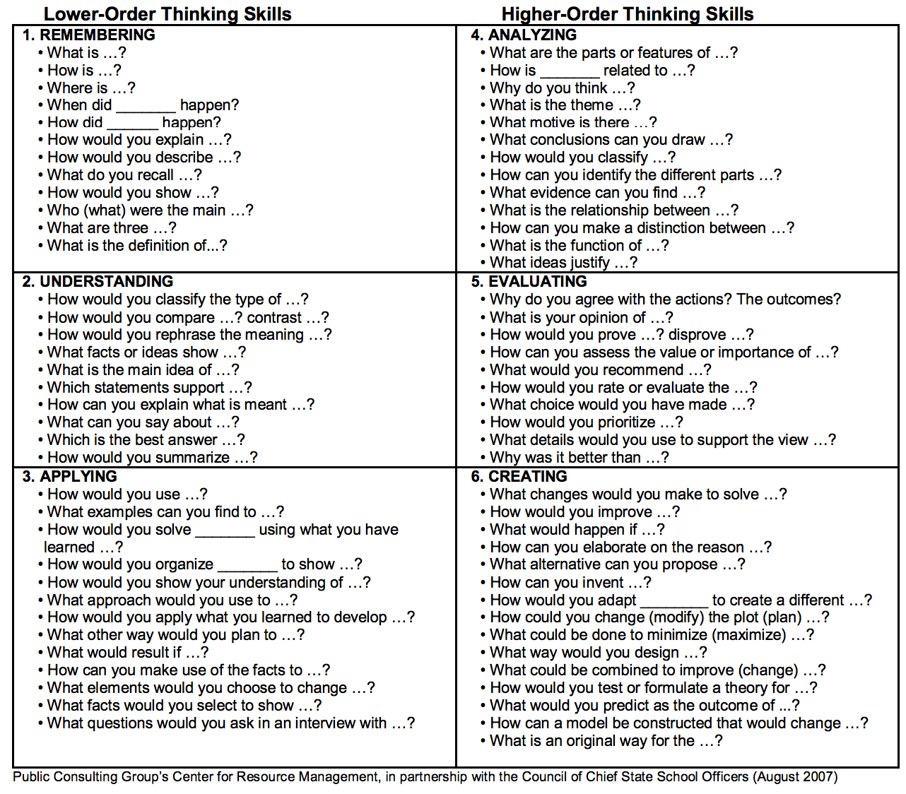 Bloom S Critical Thinking Questions To Use In Class