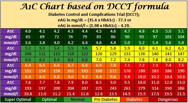 A1c Average Blood Sugar Chart Cuna Digitalfuturesconsortium Org