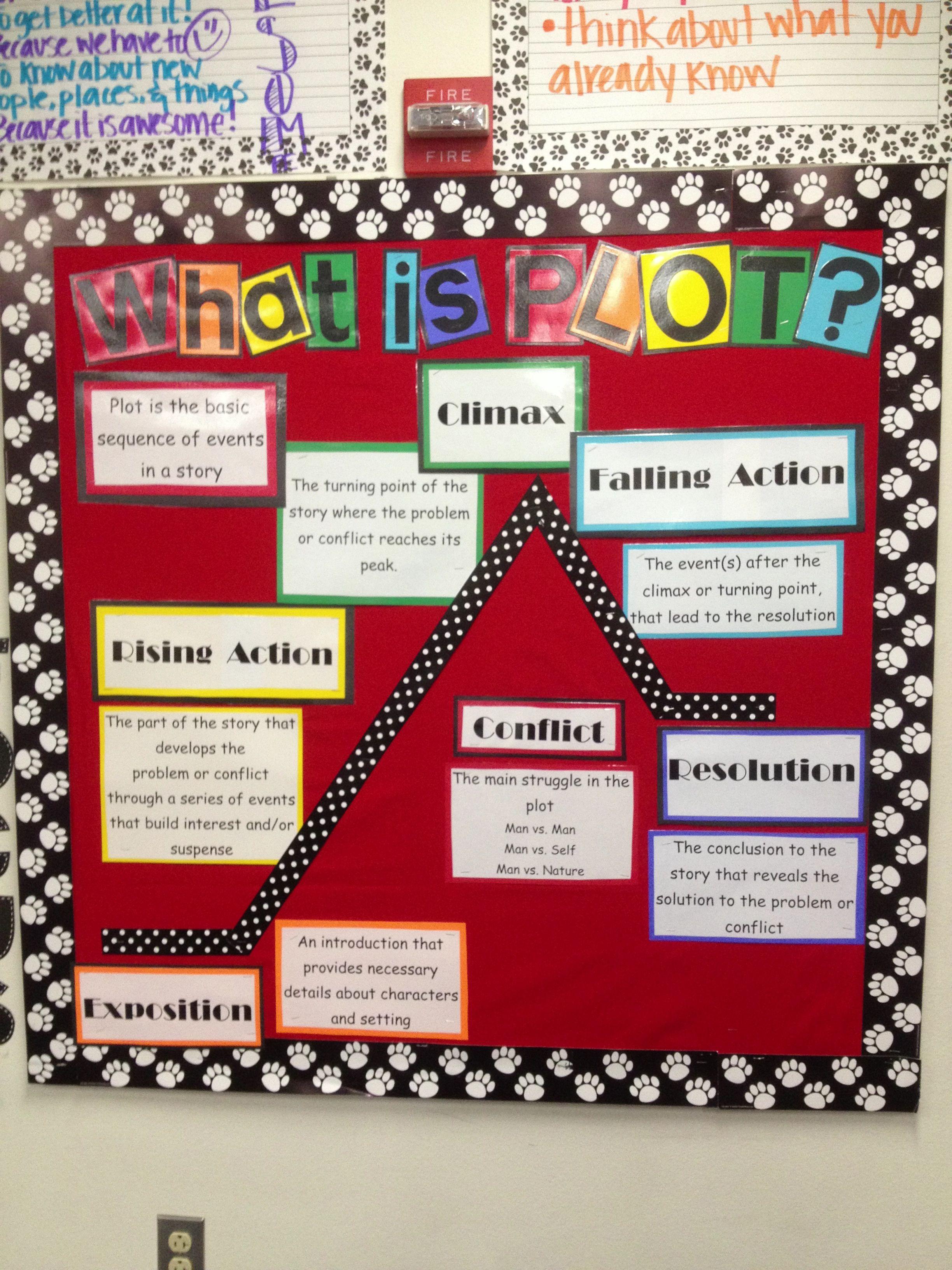 Plot Structure Bulletin Board