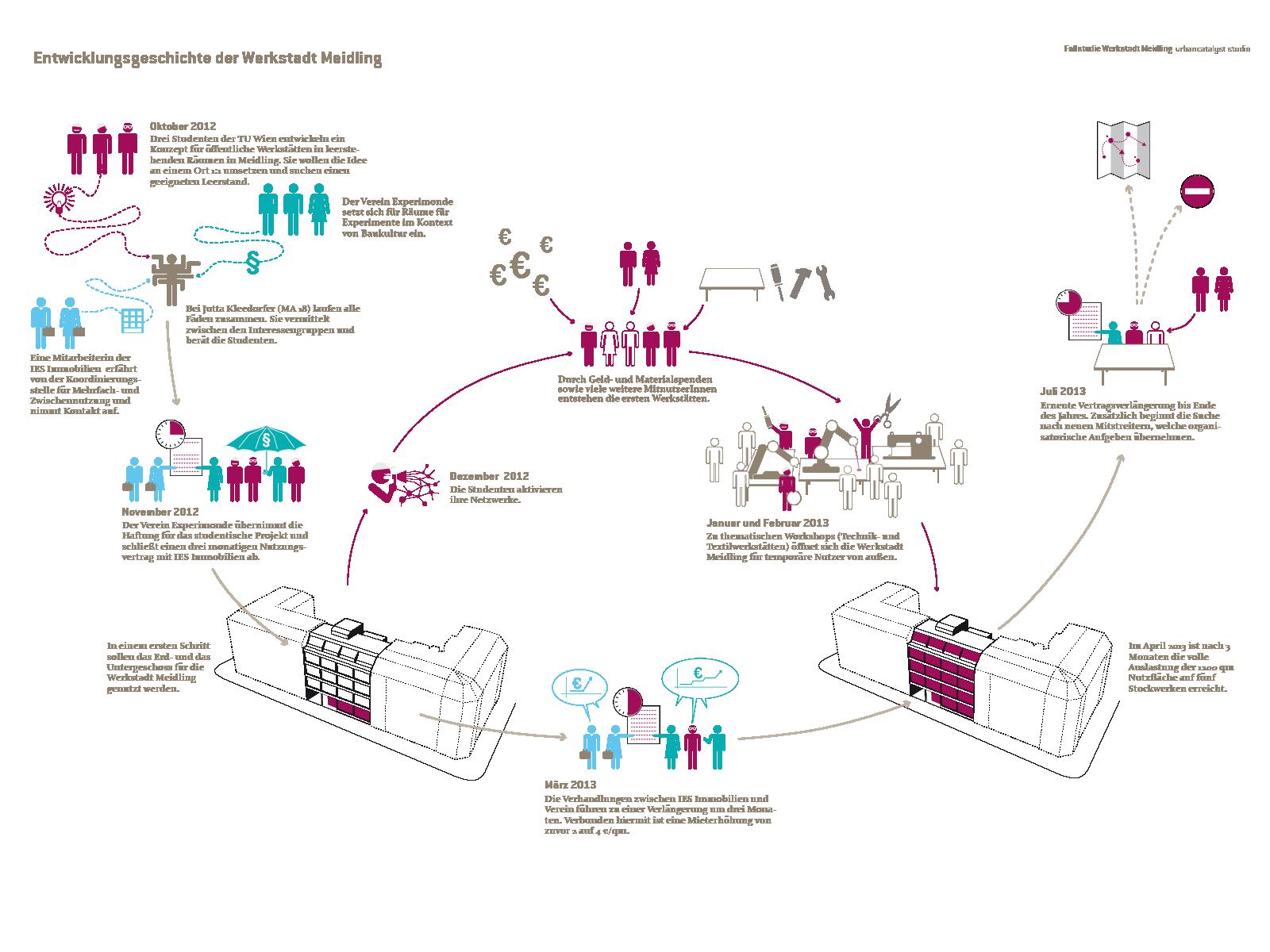 en - vienna | urban design diagram, urban design graphics, diagram design  pinterest