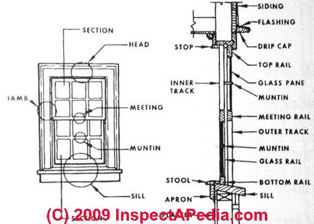 diagram of double hung window terms
