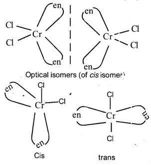 Plus Two Chemistry Notes Chapter 9 Coordination Compounds
