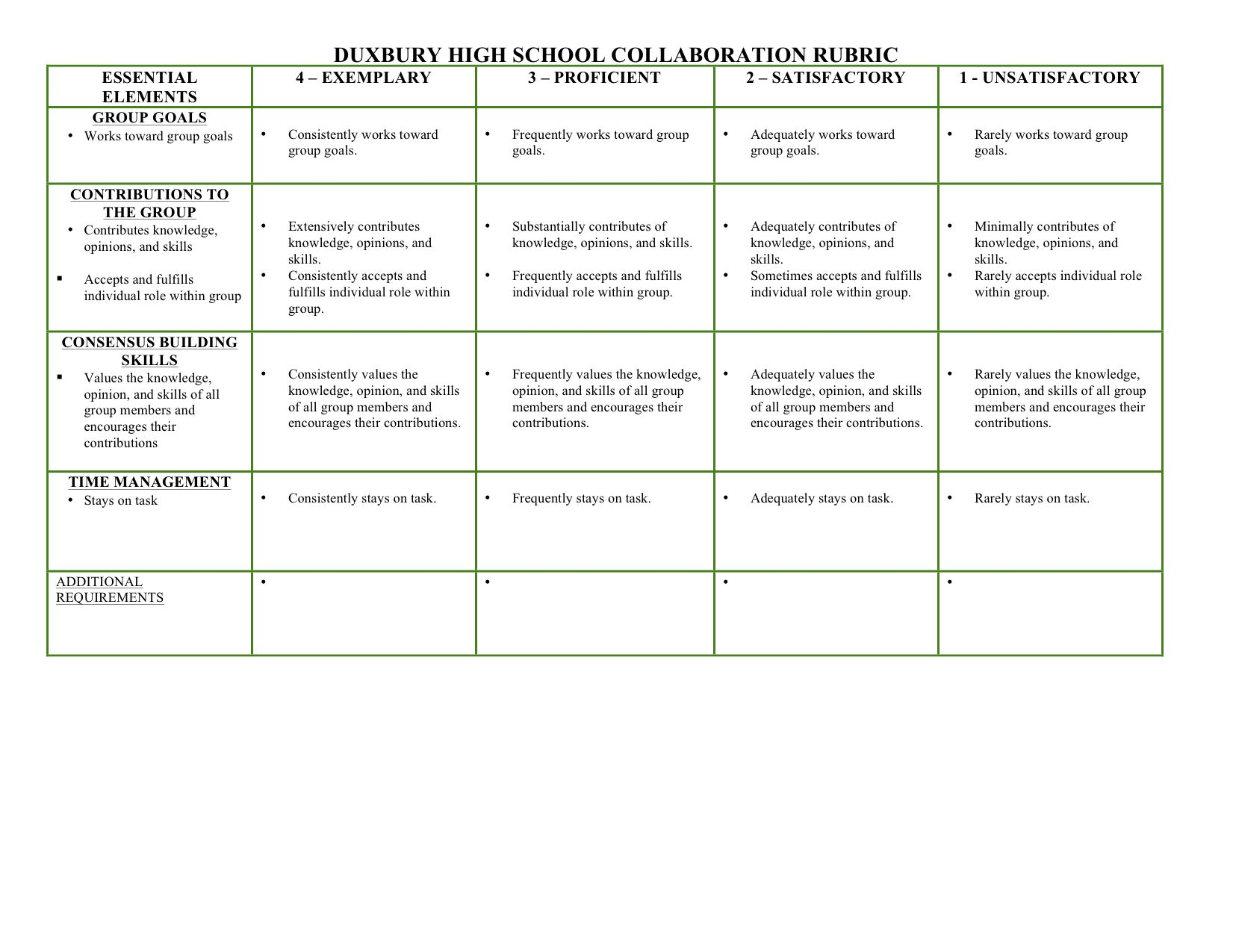 Collaborative Teaching Essay ~ Collaboration rubric download i always have trouble