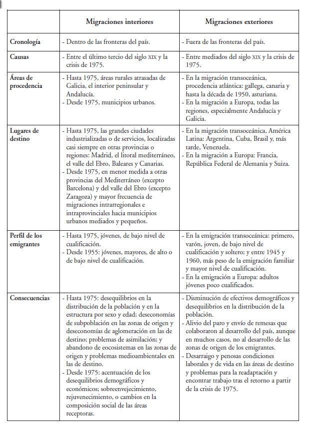 Cuadro Resumen De Las Migraciones Interiores Y Exteriores Interior Exterior Geografia E Historia Exterior