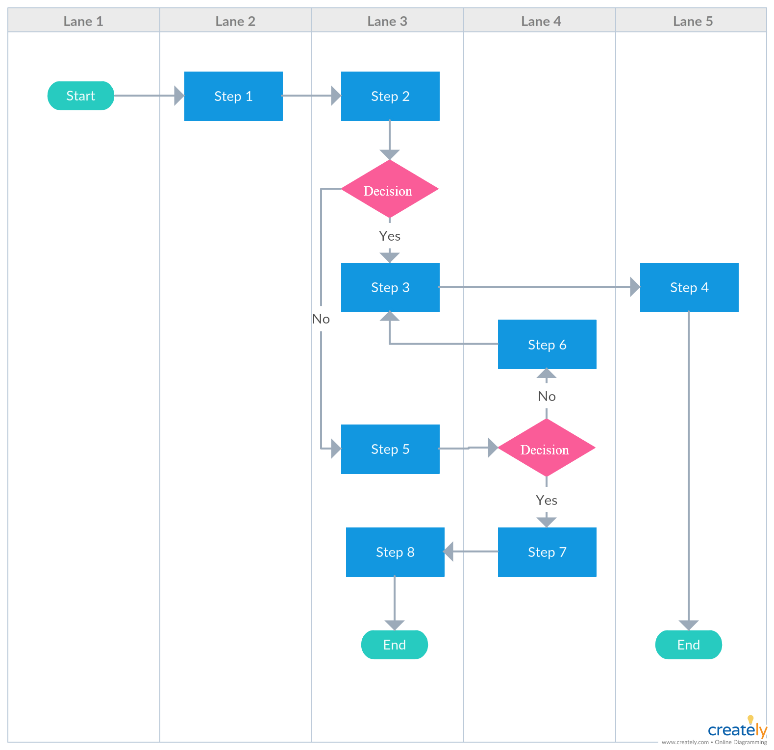 Vertical swimlane flowchart template with multiple ends you can present any diagram either vertically or horizontally  layout places also rh pinterest