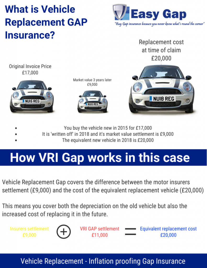 Seven Various Ways To Do Cost Of Gap Insurance In 2020 With