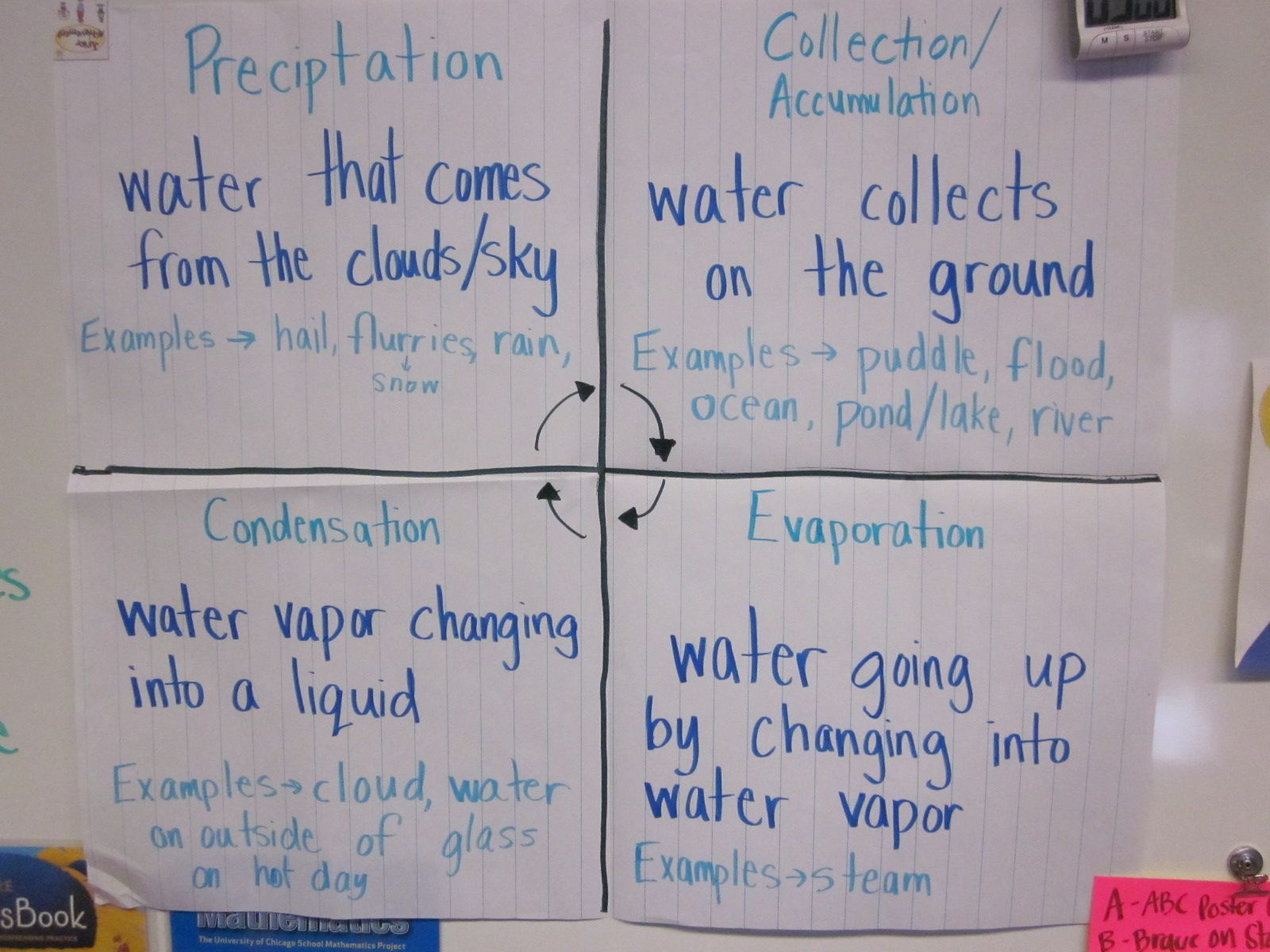 Water cycle anchor chart also for the classroom science rh pinterest
