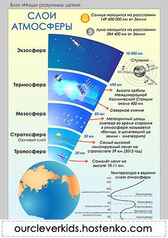 замене сообщение о слоях атмосферы клещи