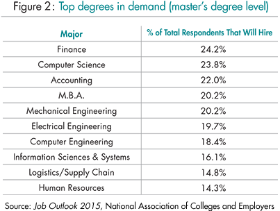 The Bachelor\'s and Master\'s Degrees That Are Most in Demand ...