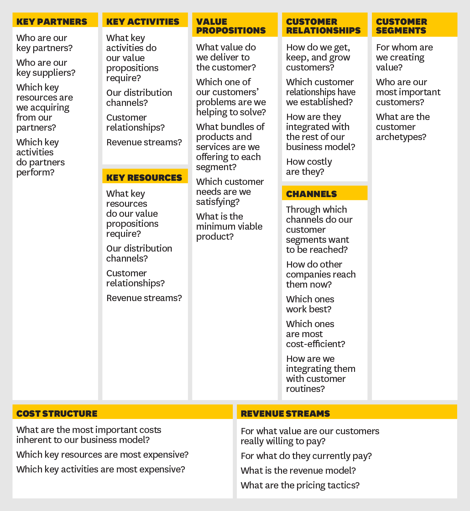 Sketch Out Your Hypothesis HBR Business model canvas