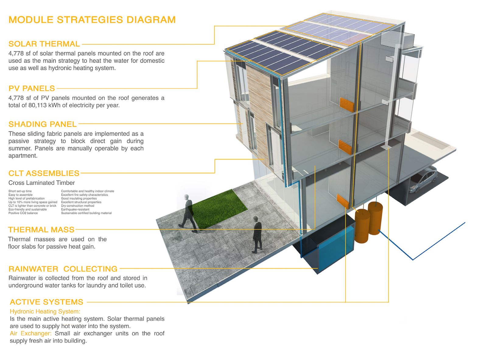3 Green Bars Building Wins Hammer Hand S Net Zero Energy Architecture Competition Roof Design Solar Thermal Panels Zero Energy House