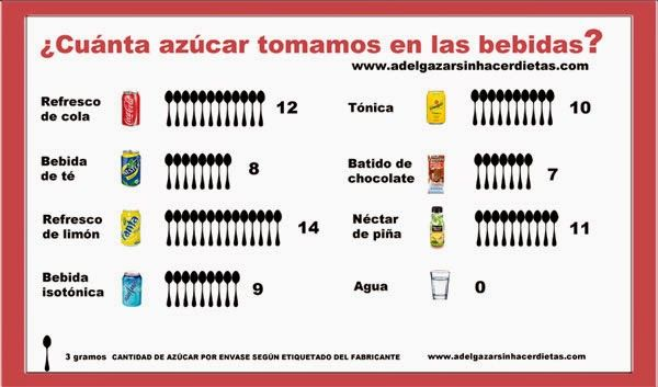 Las BEBIDAS AZUCARADAS contienen enormes cantidades de
