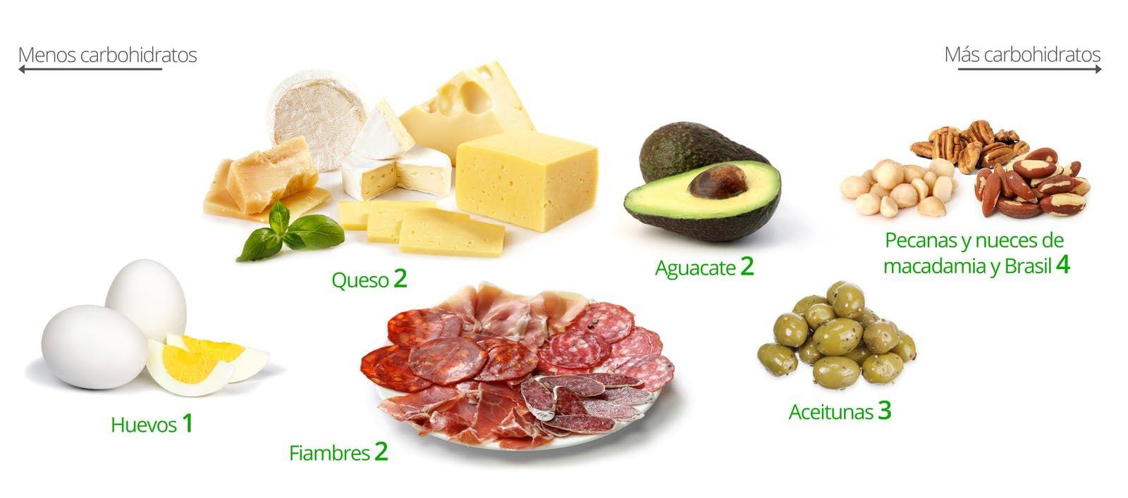 puedes comer pacanas con dieta cetosis?