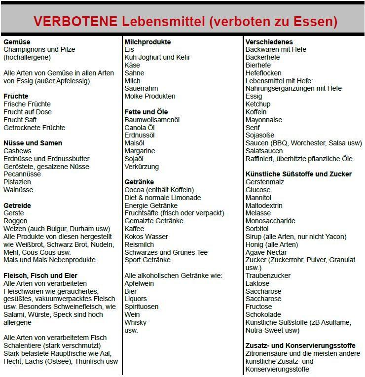 Candida Pilz Lebensmittel Liste Anti Pilz Essen Candidapatient De Lebensmittel Candida Rezepte Basische Lebensmittel