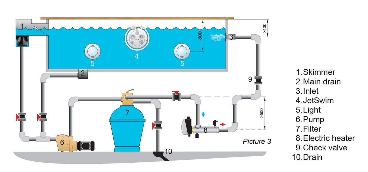 Swimming Pool Schematic Heat Exchanger Electric Heater Heat Pump Pool Plumbing Swimming Pools Pool Electrical