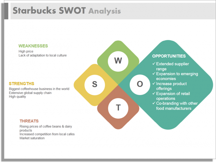 a swot analysis of starbucks In this article, we will attempt to address these questions by taking a brief look at starbucks' business and performing an easy-to-follow swot analysis of the company, evaluating its.
