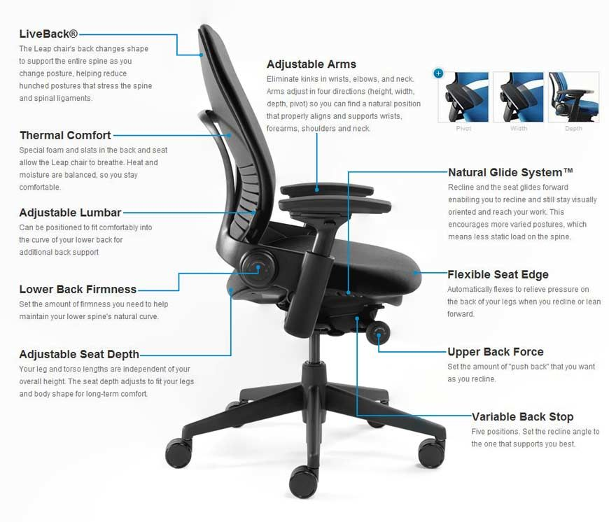 Steelcase Leap chair in labeled chart form | Leap chair ...