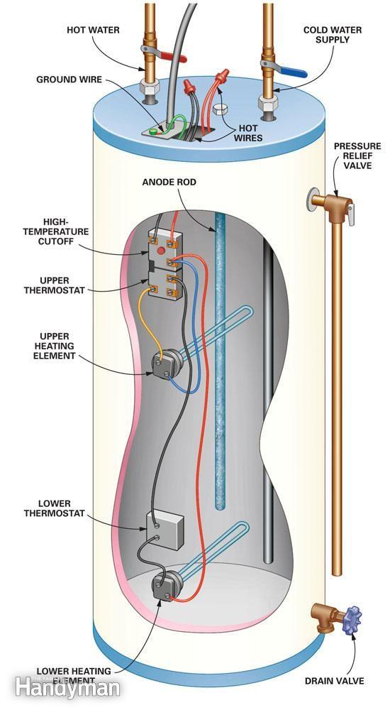 What's in a water heater?   HVAC Tools   Diy heater, Diy home repair, Plumbing