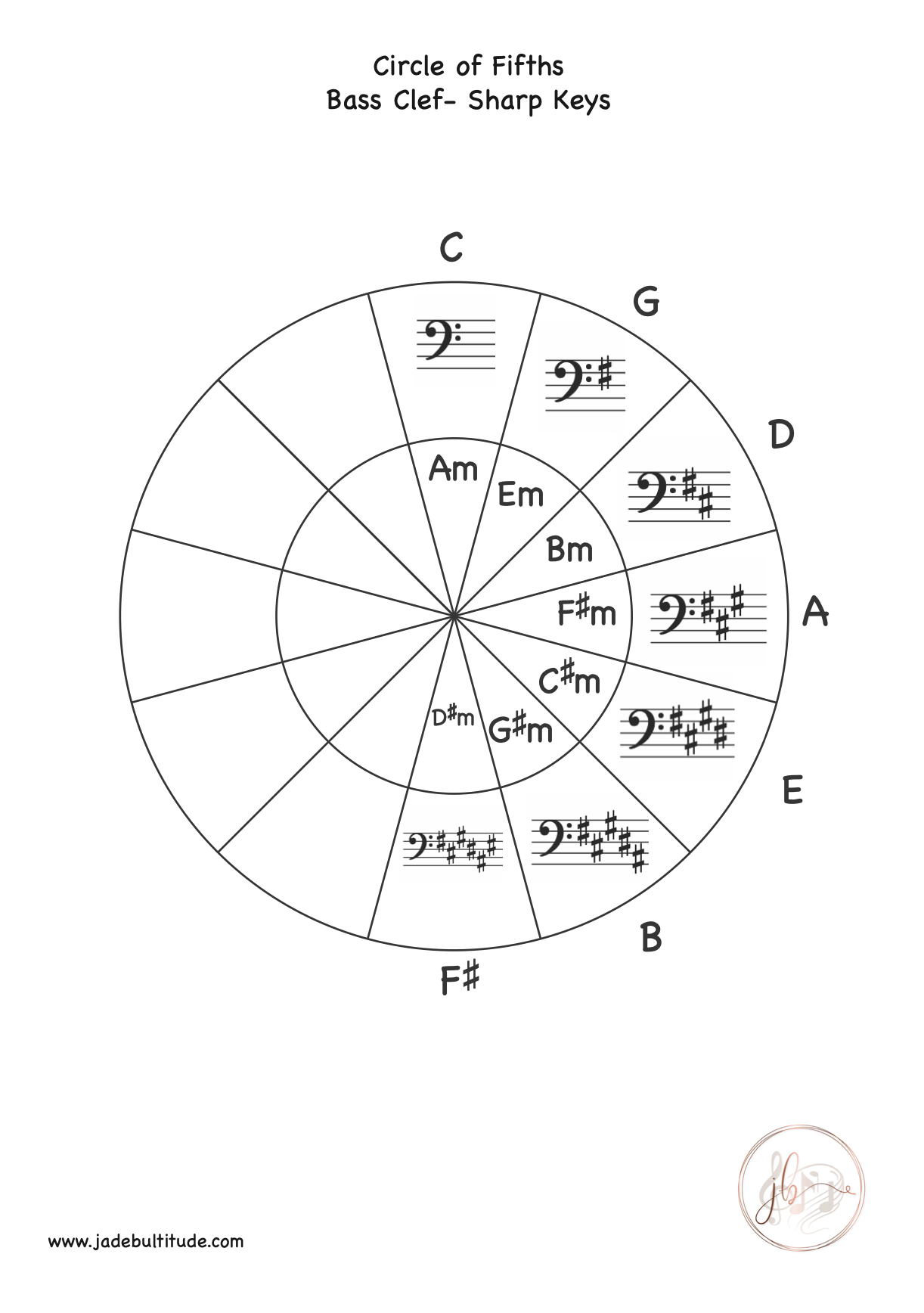 Pin On Circle Of Fifths Worksheets