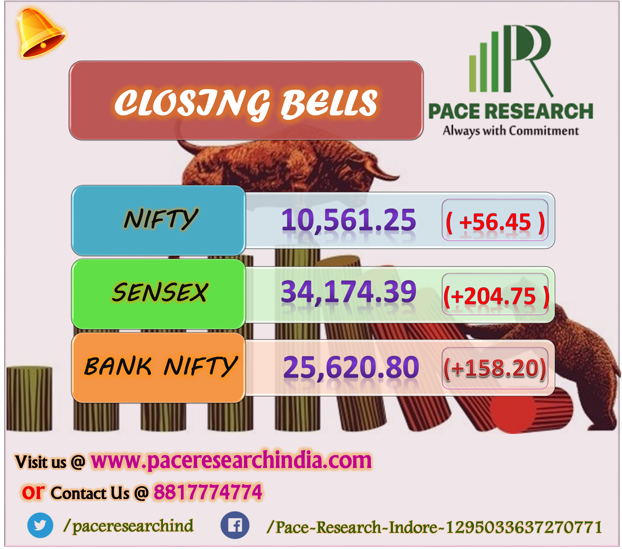 The 30 Share Bse Sensex Rose 184 21 Points To 34 153 85 And The 50 Share Nse Nifty Gained 54 10 Points At 10 558 90 About 1 71 Nifty Positive Notes Bse Sensex