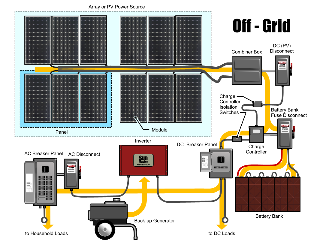 Off The Grid Solar Panel System Mono Crystalline 200 Energy Diagram Watt With Back Up Generator