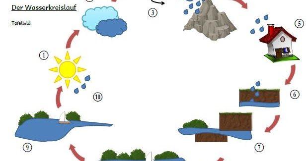 Hier das Tafelmaterial zum Wasserkreislauf: Bilder, Nummern und ...