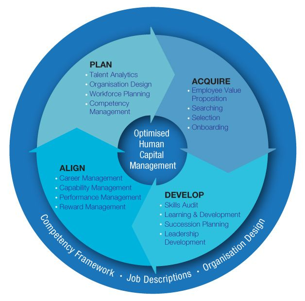 human capital management - Google Search WORK Pinterest Management - best of blueprint capital advisors aum