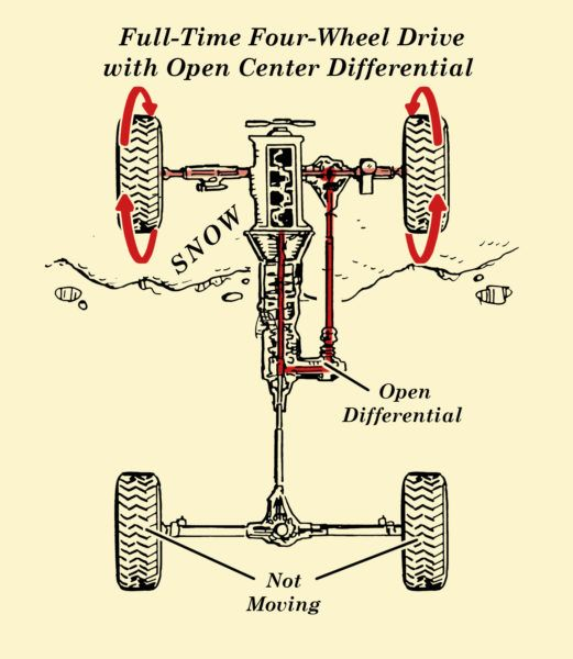 How Full Time Four Wheel Drive All Wheel Drive Work The Art Of Manliness Four Wheel Drive Driving Wheel