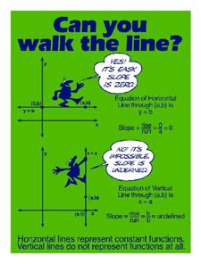 Hmm My Teacher Taught Me Slope Of A Line With A Skiing Analogy