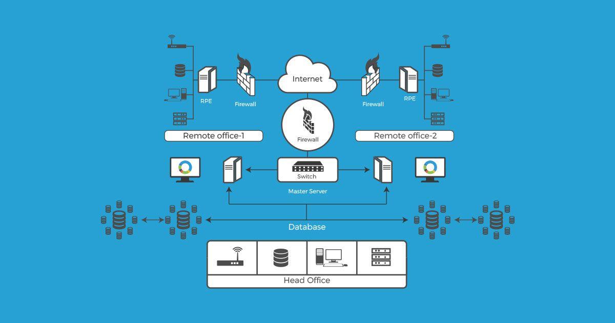 Database Monitoring Software Sql Monitoring Tool Technology Updates Sql Informative