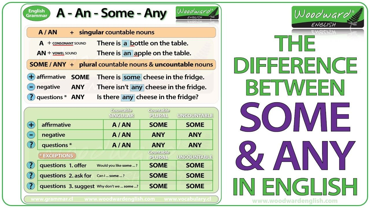 the difference between some and any in english