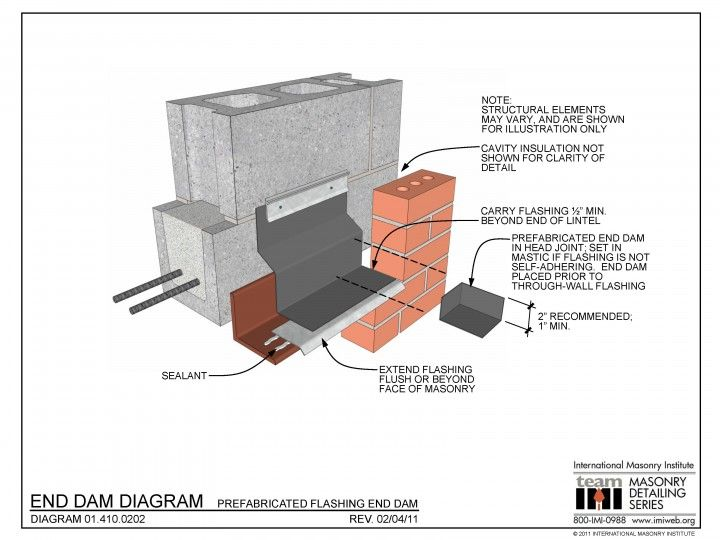01 410 0202 End Dam Diagram Prefabricated Flashing End