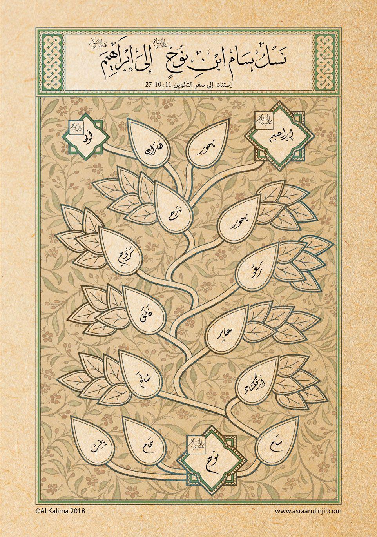 Genealogy Tree From Shem Son Of Noah Until The Prophet Abraham Arabic Text Genealogy Tree Genesis 11 Genealogy