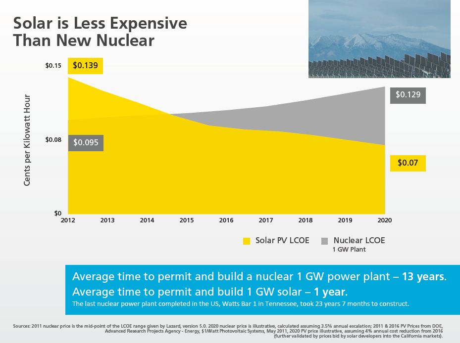 Solar I Les Expensive Than New Nuclear Energy Green Essay On