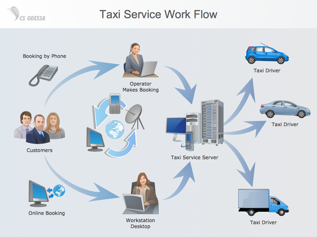Workflow Diagram — Example Taxi Service Work Flow | A - Business ...
