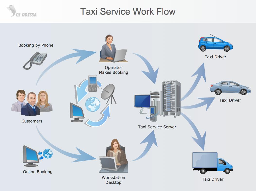 workflow diagram example taxi service work flow [ 1053 x 788 Pixel ]