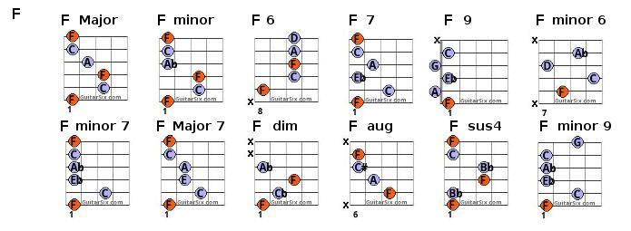 f chords | GUITAR | Pinterest | Guitar chord chart, Guitar chords ...