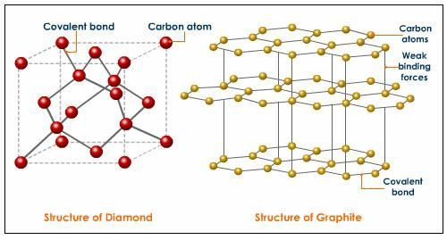 Edexcel Igcse Chemistry Triple 1 44 Draw Diagrams Representing The Positions Of The Atoms Gold Jewelry Simple Gold Bracelets Stacked Modern Jewelry Necklace