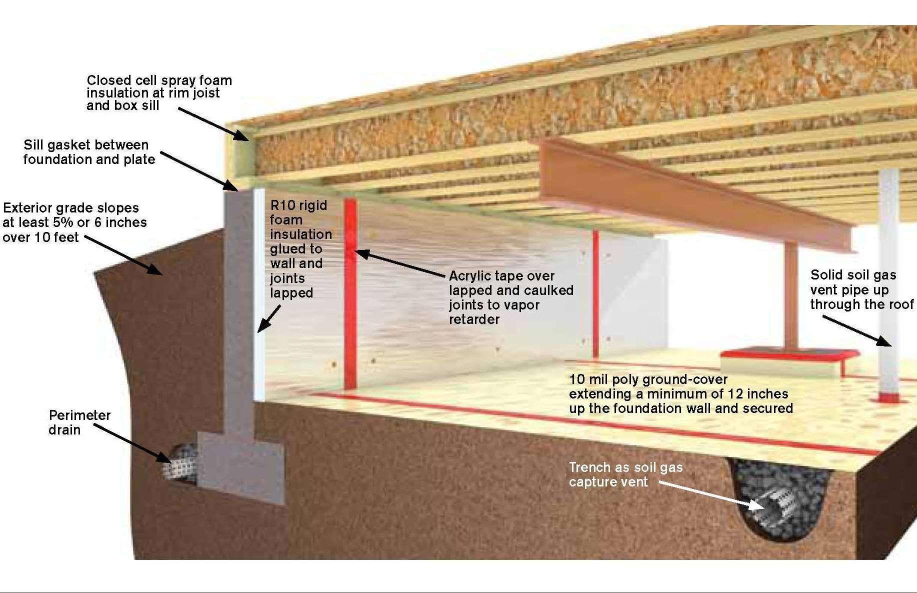Conditioning crawlspaces Sealed crawl space, Spray foam