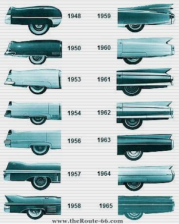 Cadillac tailfin evolution by a whittall car tail fins cadillac tailfin evolution by a whittall fandeluxe Image collections