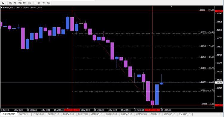 Automatic Fibonacci Lines Mrvb Metatrader 4 Forex Indicator