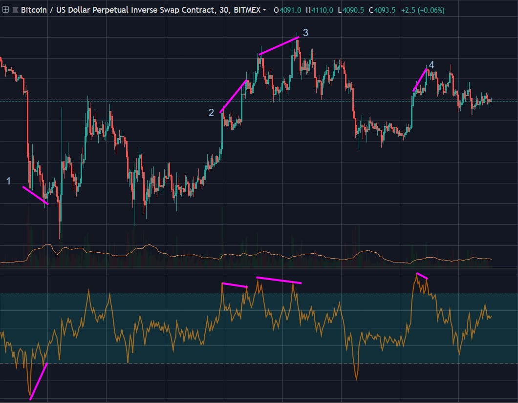This is what happens when you combine the OBV and RSI