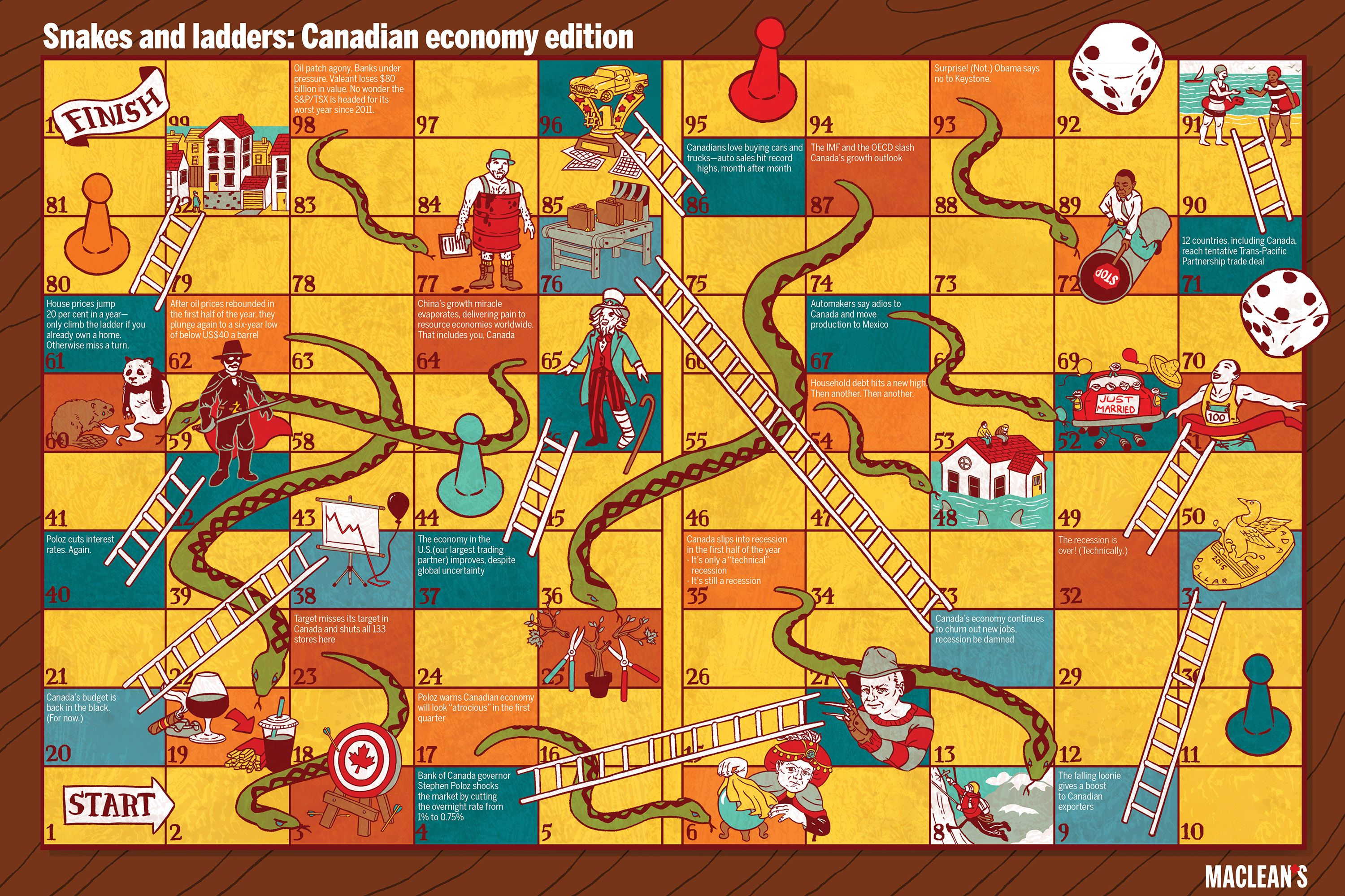 snakes and ladders mcleans.ca the canadian economy edition