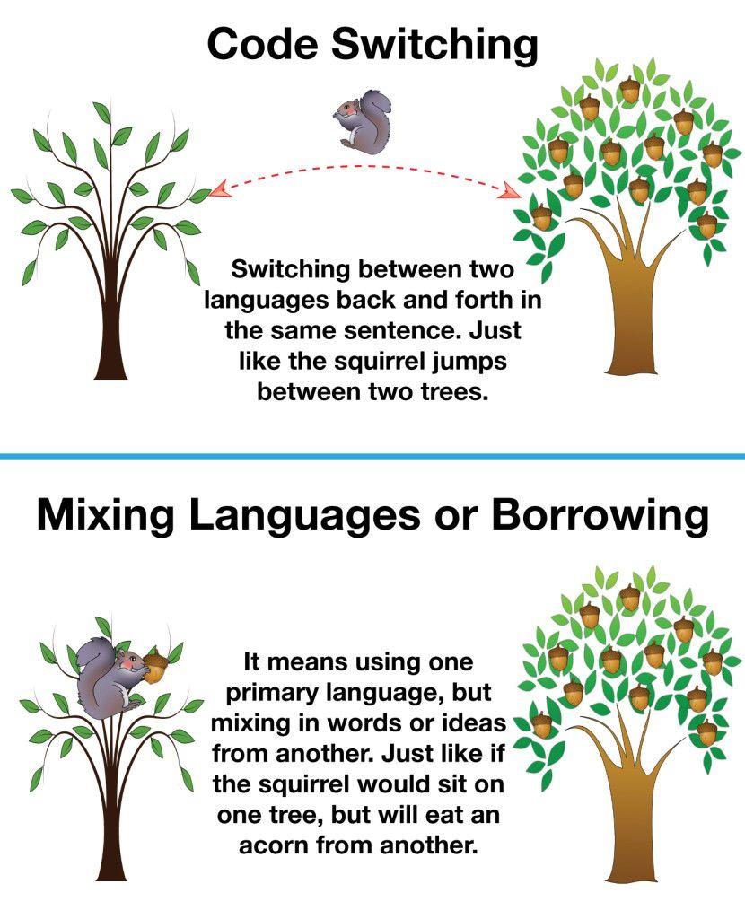 Code Switching Vs Borrowing In Bilingual Children Code Switching Bilingual Children Bilingual