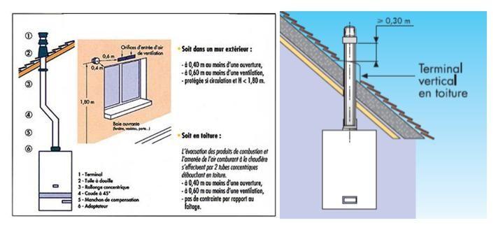 n 61 debouche en toiture de conduit vertical de chaudiere a circuit etanche figure 1. Black Bedroom Furniture Sets. Home Design Ideas